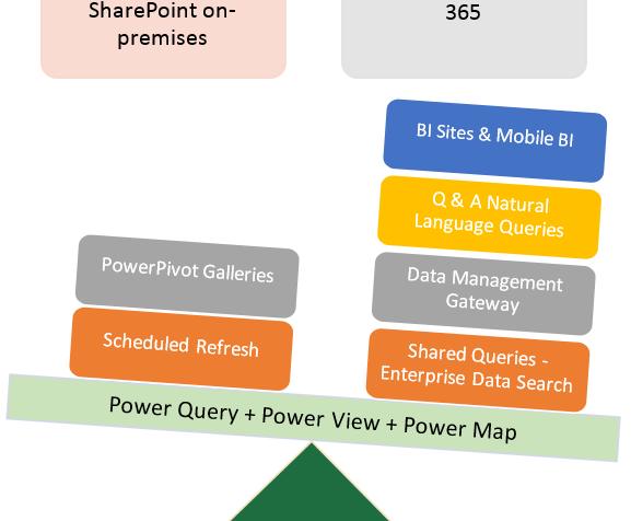 Power BI on pilvessä – mitä on Excelissä ja SharePointin on-premisesversiossa?