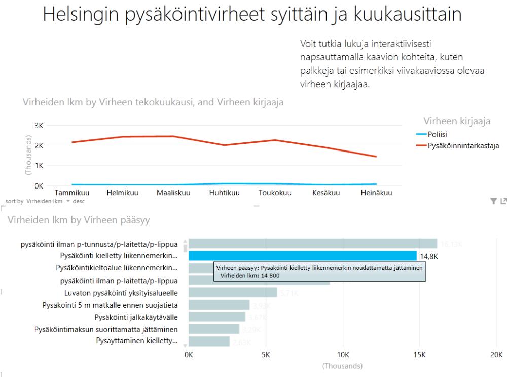 Helsingin pysäköintivirheet Excelissä (2/2)