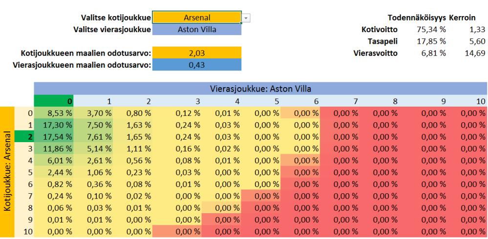 Pitkäveto 1 x 2 ennuste Excelissä (3/3)