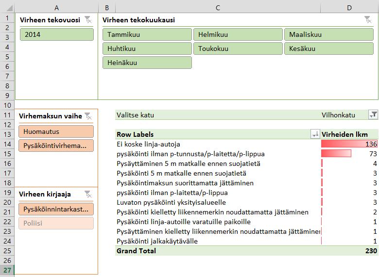 Helsingin pysäköintivirheet Excelissä (1/2)