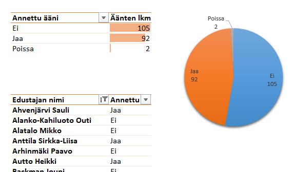 Täysistunnon äänestyksen tulosExcelissä