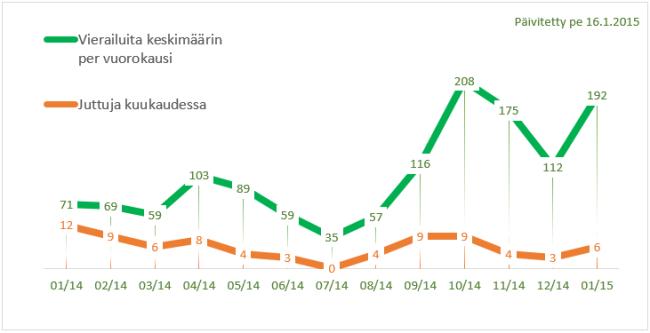 elokuvien katsominen netissä Kuusamo