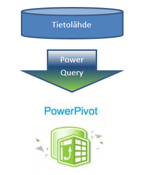 tietolähte power query power pivot