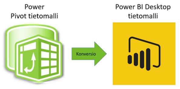 Excelin Power Pivot -tietomallin muuntaminen Power BI Desktop -malliksi