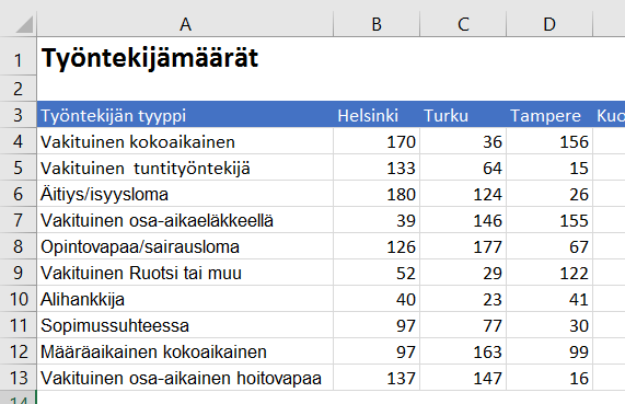 "Power BI:n lähdedatana ""exportattu"" raportti"