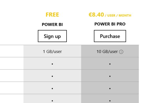 Power BI -palvelun hinnoittelu(vanhentunut)