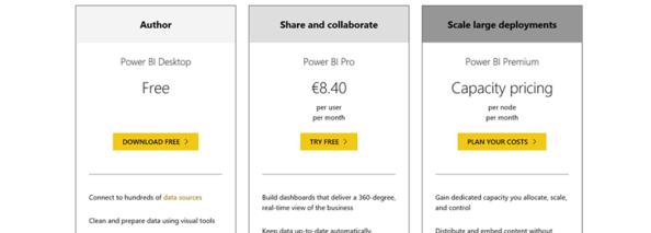 Power BI:n hinnoittelu ja lisensointiuudistuvat