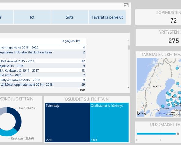 Suomalaisia Power BI-raportteja