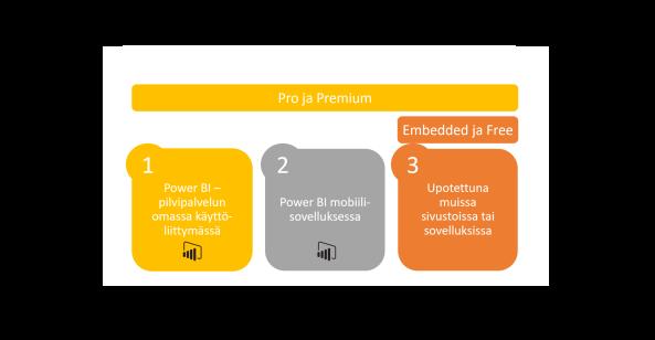 Power BI -sisällön jako- ja upotusmahdollisuudet